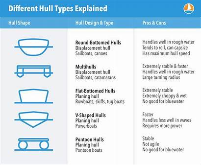 Hull Types Boat Hulls Examples Illustrated Different
