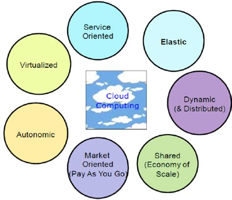 Characteristics Of Cloud Computing  Download Scientific. Lasik Vision Institute Locations. Time Warner Cable Business Nyc. Where To Cash Personal Checks Without A Bank Account. Cheap Stock Video Footage Email Mailing Lists. Salary Of A Social Worker In Ny. Dr Flurry Pensacola Fl Restaurant Trash Bins. Zimmer Hip Replacement Recall. Locum Tenens Psychiatry Salary