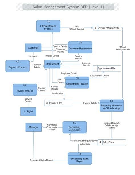 salon management system data flow diagram level  mydraw