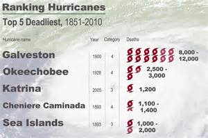 Deadliest Hurricane in US History