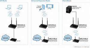 Zyxel Wap3205 V2 Wireless N300 Access Point