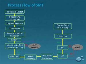 Manual Handling Flow Chart Manufacturing Of Pcb