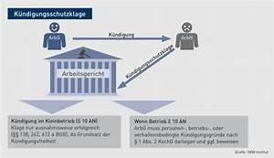 Bausparvertrag Kündigung Bgh : k ndigung wann ist die k ndigung im kleinbetrieb treuwidrig ~ Frokenaadalensverden.com Haus und Dekorationen