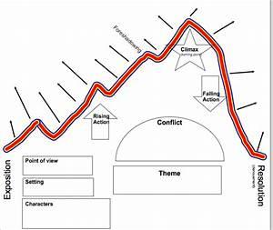 Hb Plot Diagram