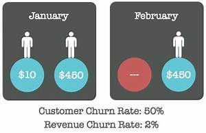 Does Average Churn Rate Feel Out of Reach? - TURBINE ROOM