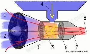 Artwork Diagram Showing How A Jet Engine Works