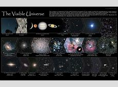 The Visible Universe a journey from 100 km to 124
