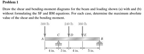 Draw The Shear Bending Moment Diagrams For