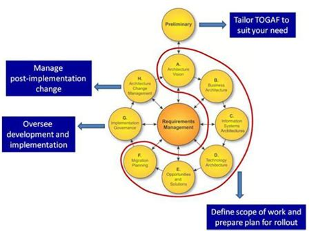 What Is Togaf  Without Jargon  Technology Trend Analysis
