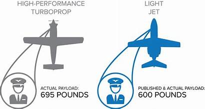 Performance Turboprops Aviation Jets Turboprop Fuel Comparison