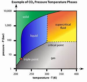 Greenhouse Gases Warm The Atmosphere