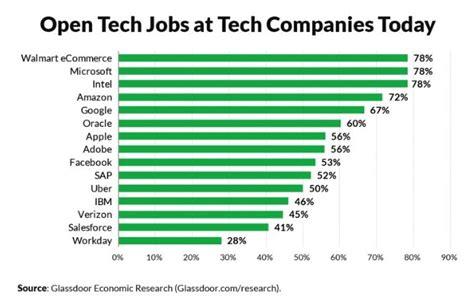 Glassdoor's 10 Highest Paying Tech Jobs Of 2018