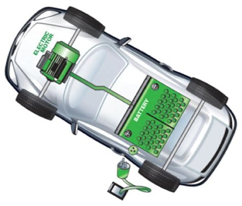 electric vehicles battery laurence ourac are electric cars doing any good to the