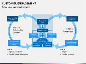 scroll powerpoint template customer engagement powerpoint template sketchbubble