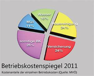 Betriebskosten Haus Berechnen : wiener betriebskosten stiegen nur leicht immobilienwirtschaft immobilien ~ Themetempest.com Abrechnung