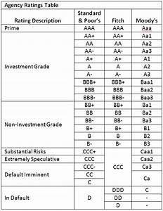 Bond Rating Scale Chart Highlights Of The Week Of March 20 2017 Pgm Capital