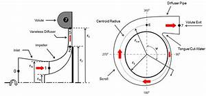 The Centrifugal Compressor Stage And Volute With Station