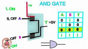 Circuit Diagram Gates : how a work and logic gates youtube ~ A.2002-acura-tl-radio.info Haus und Dekorationen