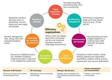 talent management strategy   efficiency organization