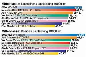 Auto Wertverlust Berechnen : eurotaxschwacke wertverlust prognose ~ Themetempest.com Abrechnung