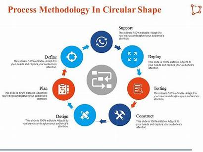 Methodology Presentation Ppt Process Powerpoint Template Slides