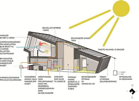 emission house  snohetta zeb pilot house