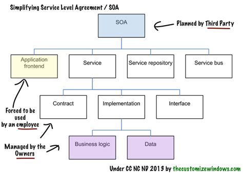 detail oriented examples service oriented architecture soa detail article