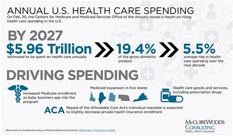 mcguirewoods consulting annual  health care spending