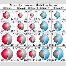 Can I Determine The Ion Size By Charge? + Example