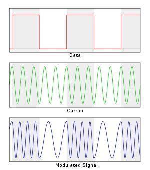 Frequency Shift Keying Wikipedia