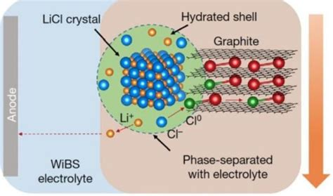 sila nanotechnologies biggest battery breakthrough   ten years