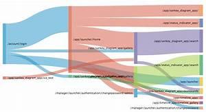 Using Sankey Diagrams