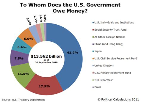How Much Is The U S National Debt Political Calculations Who Owns The U S National Debt