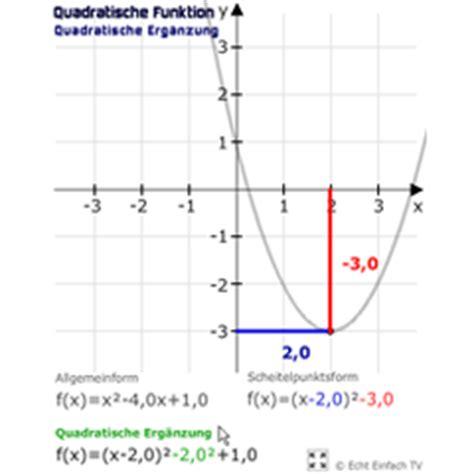 lektion  quadratische funktionen parabeln matheretter