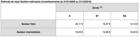 loi scellier plafond loyer 28 images loi scellier baisse des plafonds de loyers d 232 s 2011