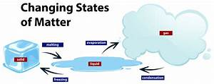 Diagram Showing The Changing States Of Matter Vector