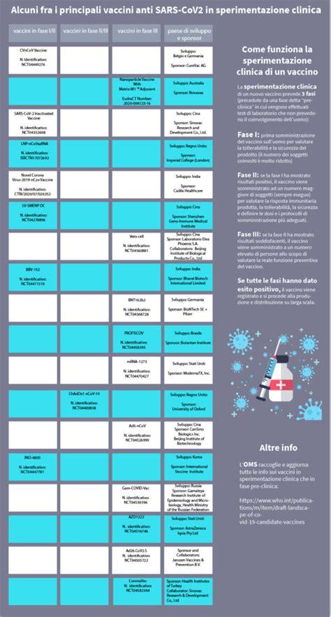08 febbraio 2021 15:22 tempo reale. Il piano vaccinale in Italia contro covid 19, le diverse ...