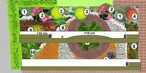 jardin mineral creer un jardin de gravier With awesome amenager son jardin en pente 10 creer un jardin en permaculture plan