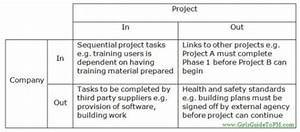 What Are Dependencies In Project Management  A Complete Look