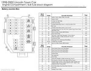 similiar lincoln town car fuse box diagram keywords lincoln town car fuse box diagram moreover lincoln town car fuse box