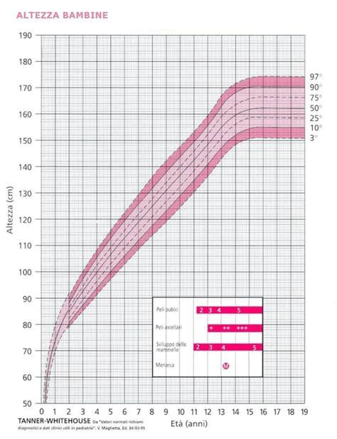 tavole di riferimento della lunghezza fetale percentili di crescita