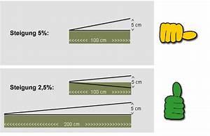 Modellbahn Steigung Berechnen : modellbahn anlagenbau die ultimativen dos donts ~ Themetempest.com Abrechnung