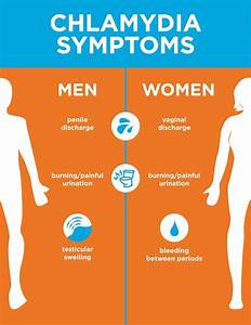 Chlamydia Symptoms  What To Look For And Where To Get Help