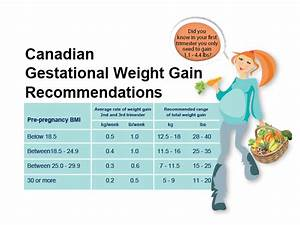 how much weight should you gain during pregnancy