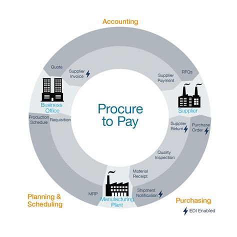 procure  pay pp process full supply chain visibility
