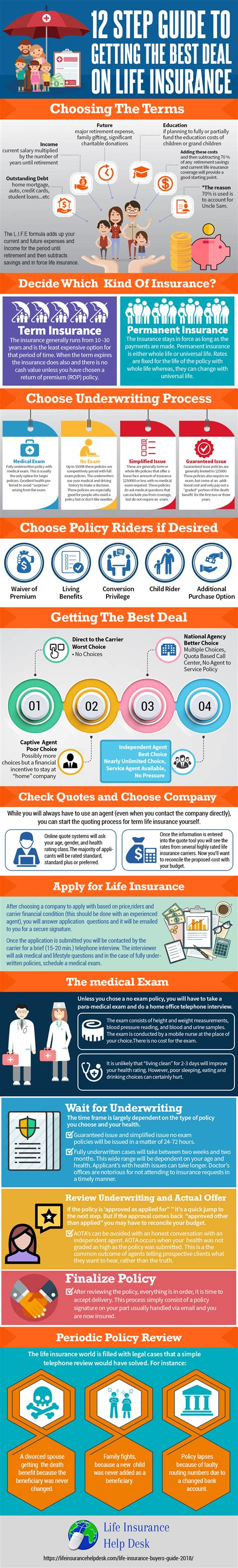 Best rating & offers homeowner's insurance, auto insurance, personal protection, and life insurance. 12 Steps To Getting The Best Deal On Life Insurance   Infographic   The Life Insurance Help Desk