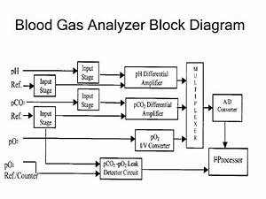 Ppt - Blood Gas Analysis And Analyzer  Bme Lab 2  Powerpoint Presentation