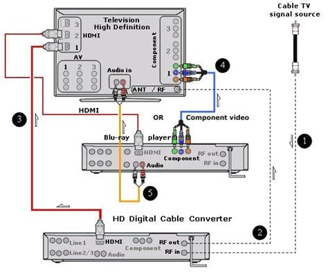 Cable Tv Hook Up Diagram by Wiring Diagrams Hookup Hdtv Digital Cable Box