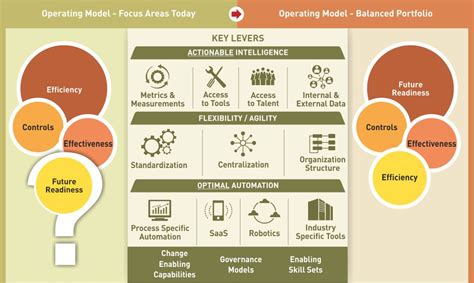 operating model article future proof your target operating model by embedding the change levers