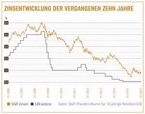 Zinsen Für Kredit Berechnen : zinsen f r darlehen baufinanzierung g nstige zinsen zum jahresstart mit rahmenkredit teure ~ Themetempest.com Abrechnung